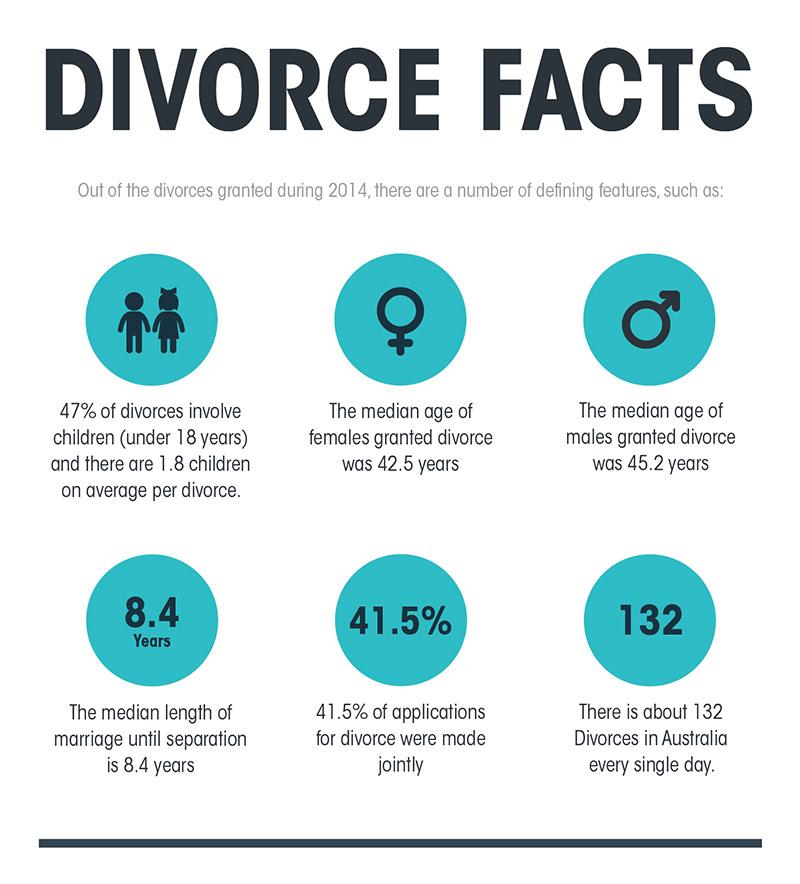 divorce facts